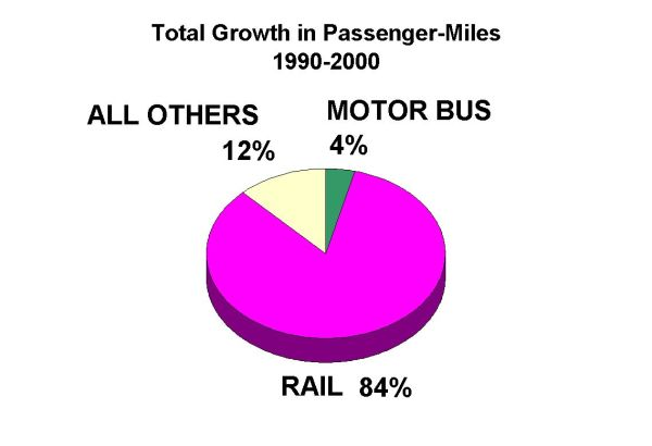 Chart from paper shows overwhelming role of rail transit in contributing to growth of public transportation passenger-mileage.