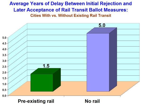 Left bar: Average years of delay in cities already operating rail transit. Right bar: Average delay in cities with no current rail transit. Graph: Light Rail Now.